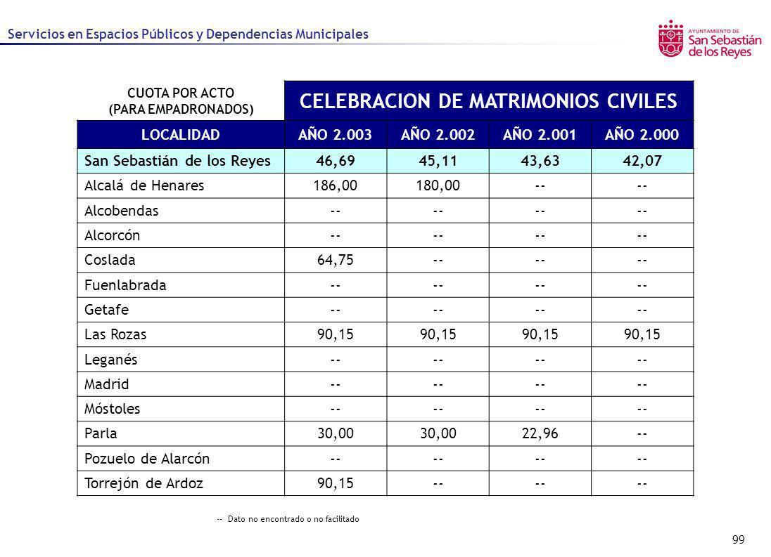 99 Servicios en Espacios Públicos y Dependencias Municipales CUOTA POR ACTO (PARA EMPADRONADOS) CELEBRACION DE MATRIMONIOS CIVILES LOCALIDADAÑO 2.003A