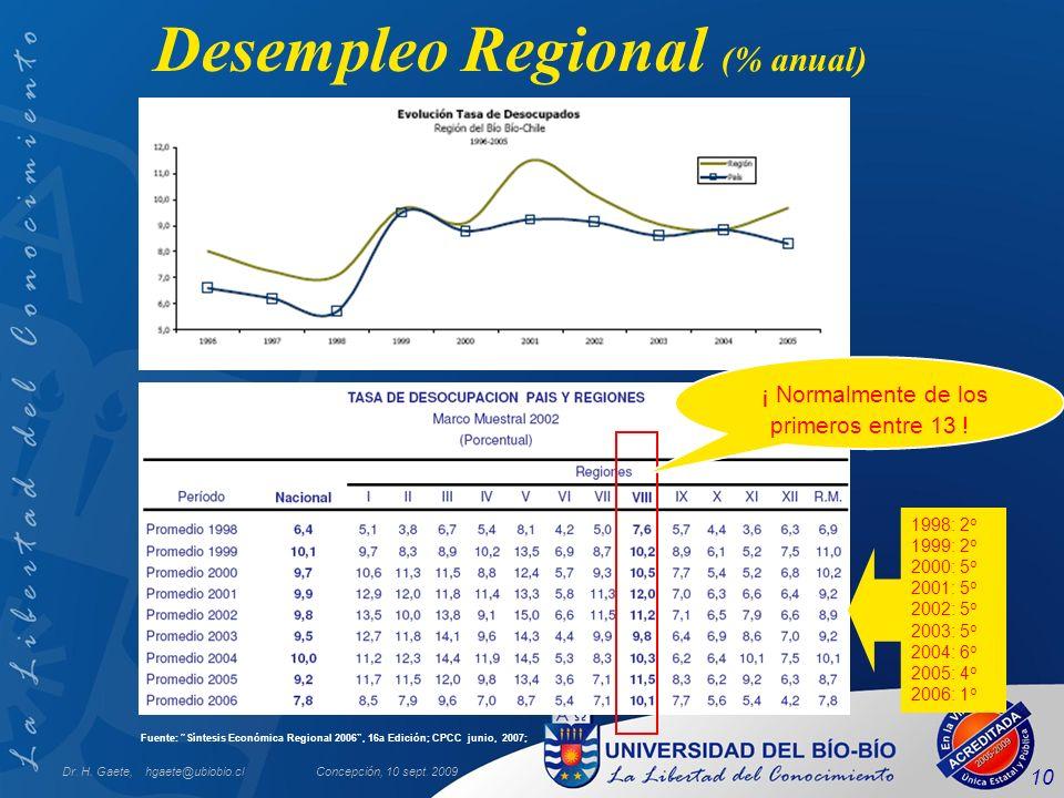 Dr. H. Gaete, hgaete@ubiobio.clConcepción, 10 sept. 2009 10 Desempleo Regional (% anual) Fuente: Síntesis Económica Regional 2006, 16a Edición; CPCC j