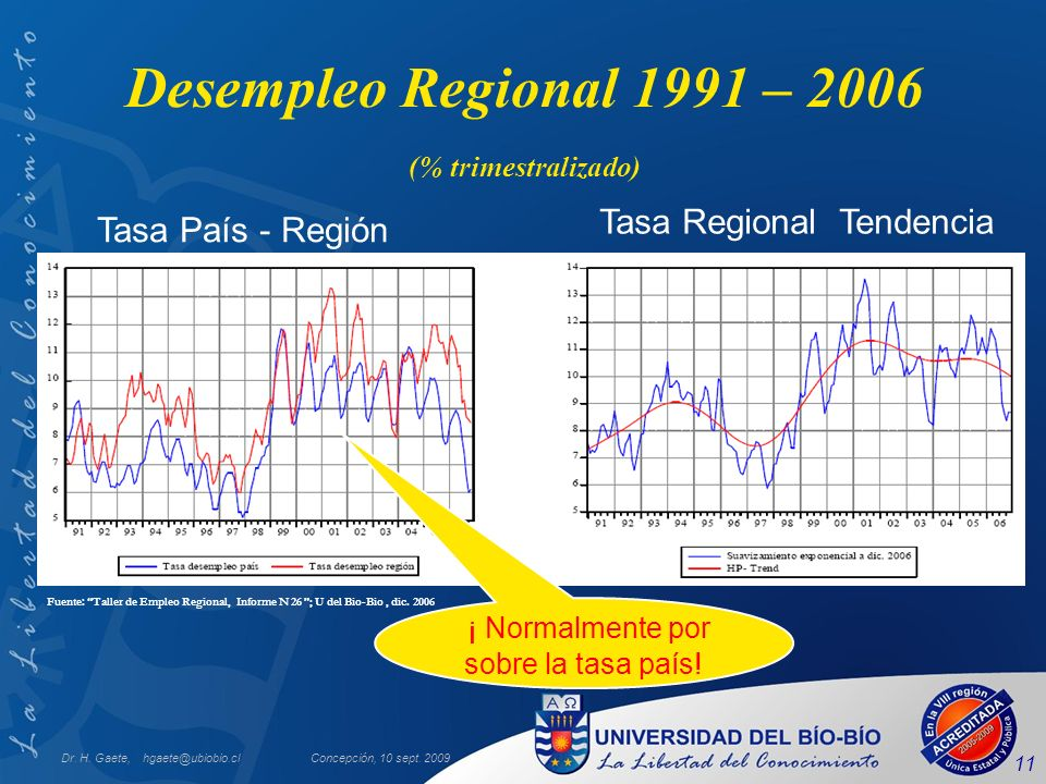Dr. H. Gaete, hgaete@ubiobio.clConcepción, 10 sept. 2009 11 Desempleo Regional 1991 – 2006 (% trimestralizado) Fuente: Taller de Empleo Regional, Info