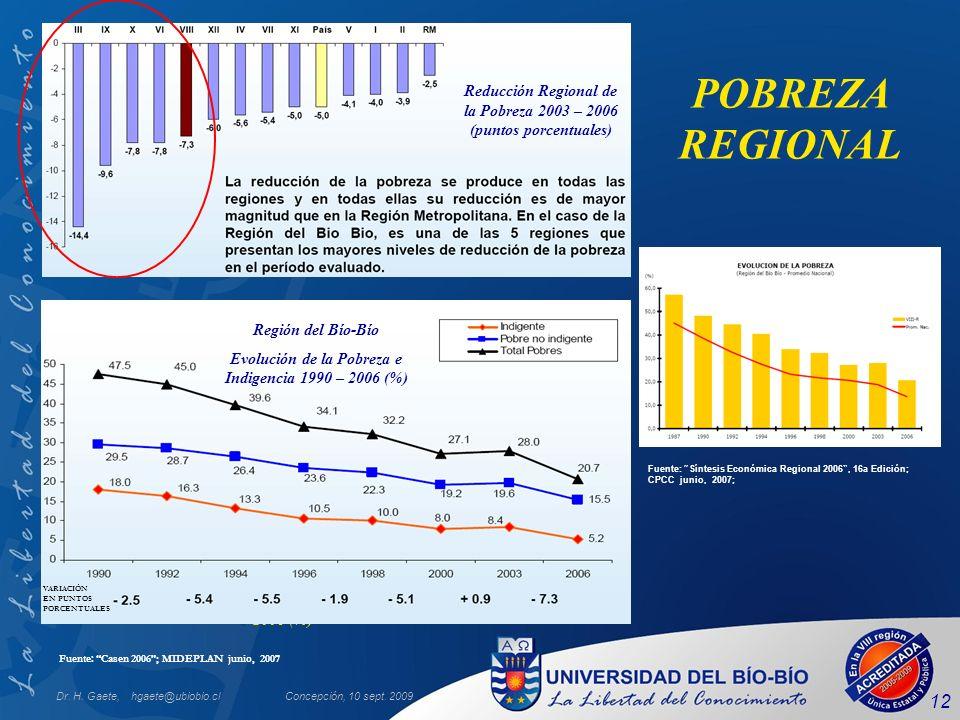 Dr. H. Gaete, hgaete@ubiobio.clConcepción, 10 sept. 2009 12 Incidencia de la Pobreza por Región 2006 (%) Fuente: Casen 2006; MIDEPLAN junio, 2007 POBR
