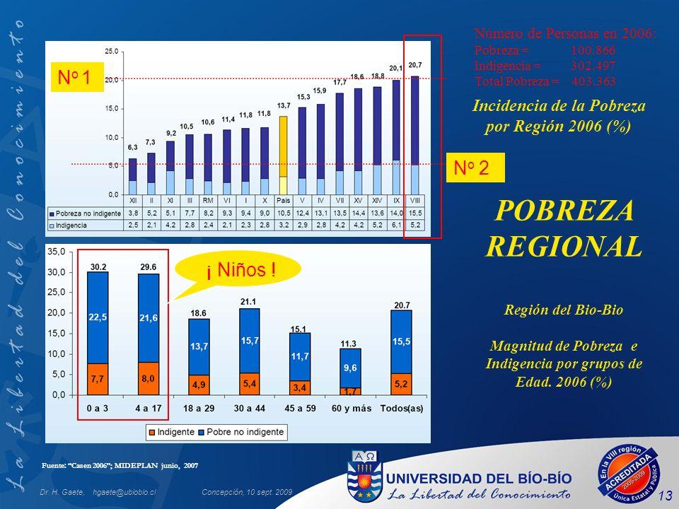 Dr. H. Gaete, hgaete@ubiobio.clConcepción, 10 sept. 2009 13 Región del Bio-Bio Magnitud de Pobreza e Indigencia por grupos de Edad. 2006 (%) Incidenci