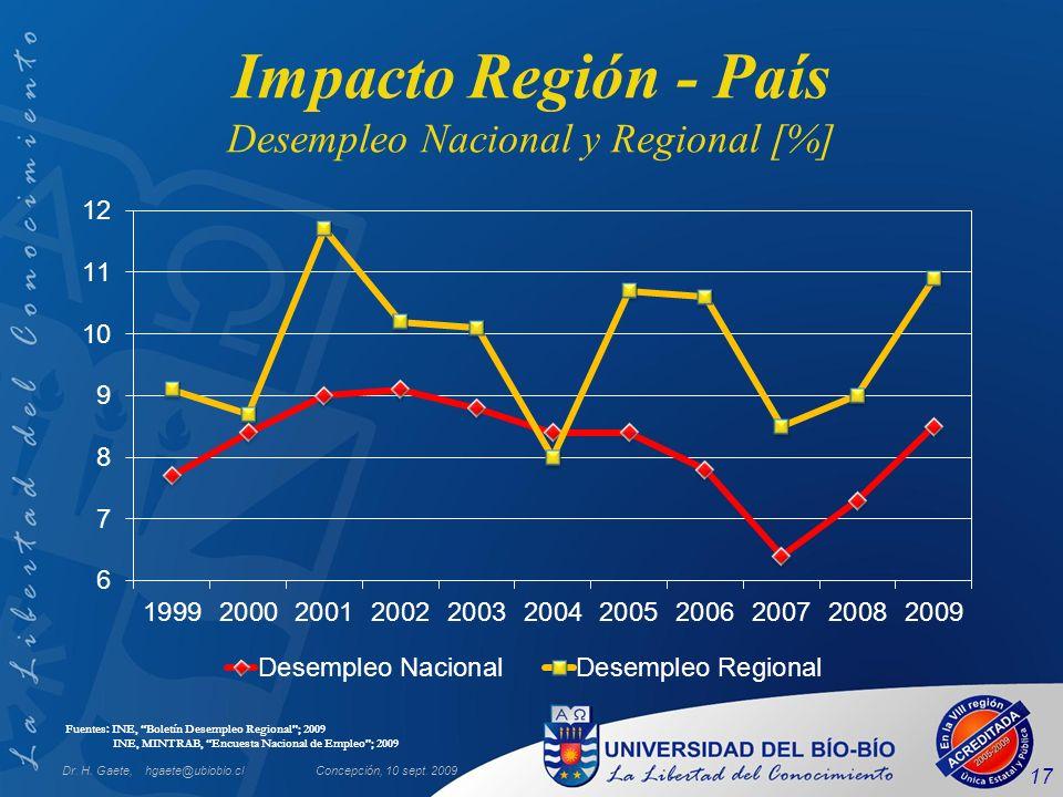 Dr. H. Gaete, hgaete@ubiobio.clConcepción, 10 sept. 2009 17 Impacto Región - País Desempleo Nacional y Regional [%] Fuentes: INE, Boletín Desempleo Re