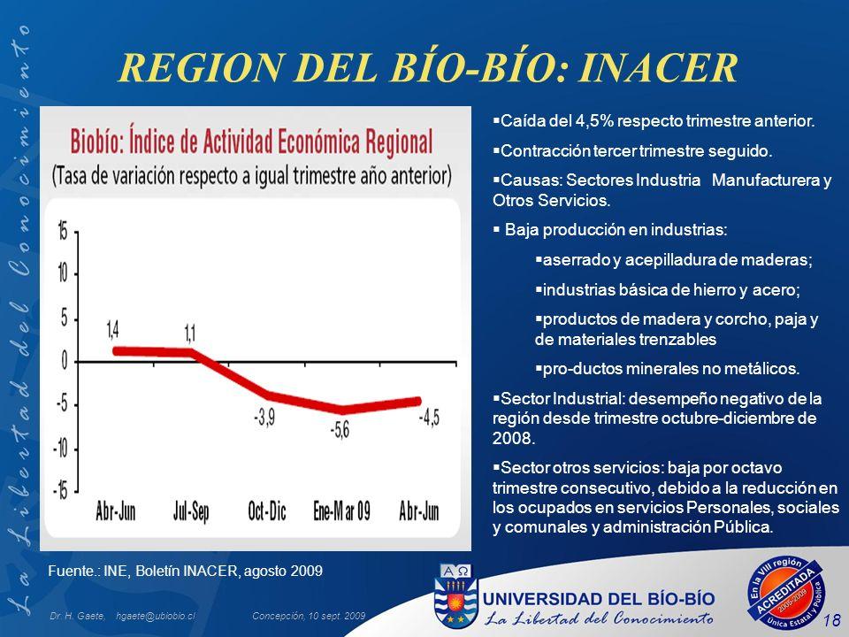 REGION DEL BÍO-BÍO: INACER Dr. H. Gaete, hgaete@ubiobio.clConcepción, 10 sept. 2009 18 Fuente.: INE, Boletín INACER, agosto 2009 Caída del 4,5% respec