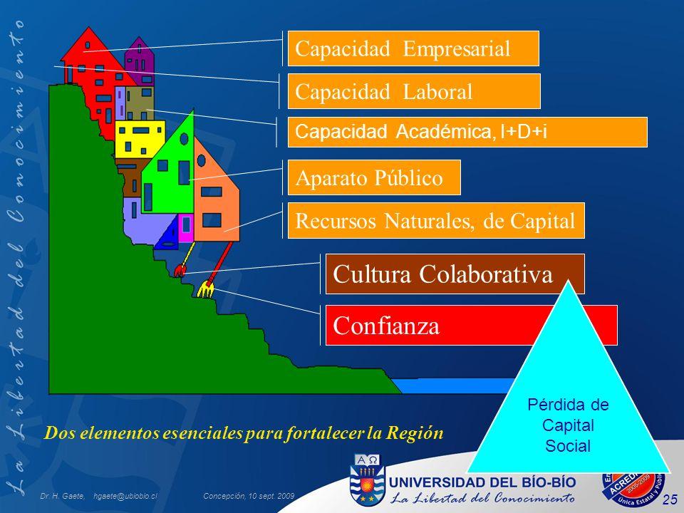 Dr. H. Gaete, hgaete@ubiobio.clConcepción, 10 sept. 2009 25 Dos elementos esenciales para fortalecer la Región Capacidad Empresarial Capacidad Laboral