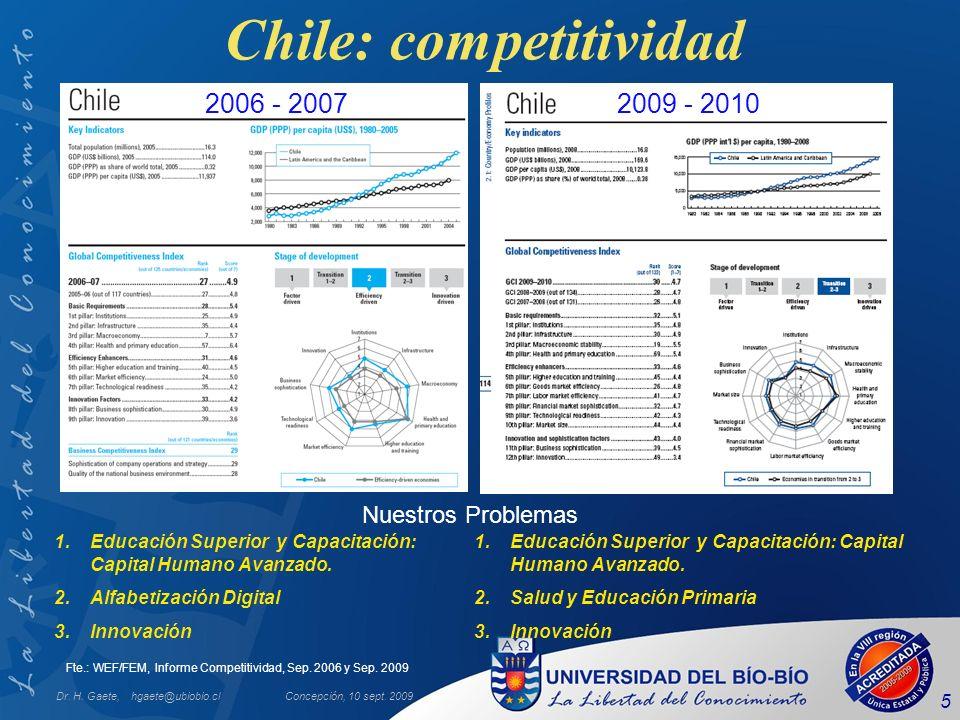 Chile: competitividad Dr. H. Gaete, hgaete@ubiobio.clConcepción, 10 sept. 2009 5 Fte.: WEF/FEM, Informe Competitividad, Sep. 2006 y Sep. 2009 1.Educac