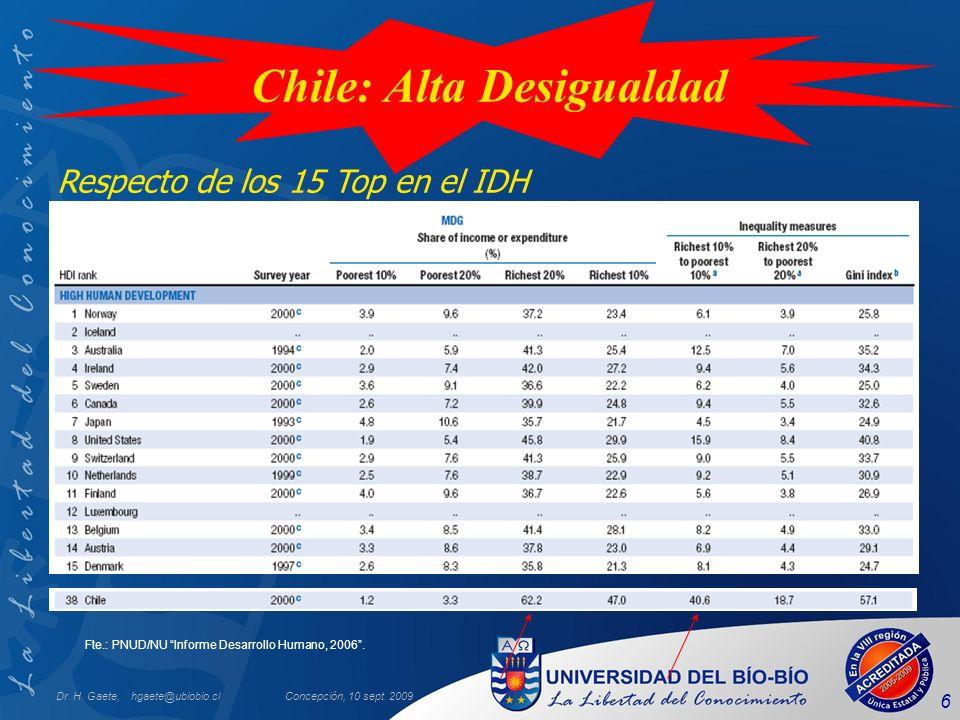 Dr. H. Gaete, hgaete@ubiobio.clConcepción, 10 sept. 2009 6 Chile: Alta Desigualdad Respecto de los 15 Top en el IDH Fte.: PNUD/NU Informe Desarrollo H