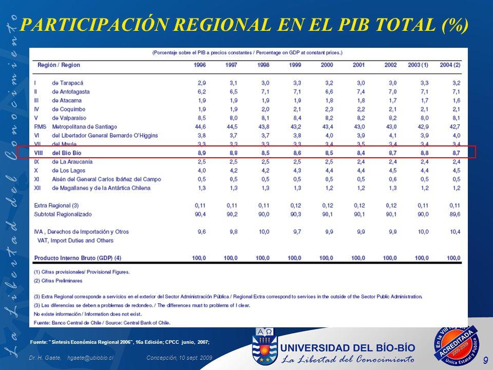 Dr. H. Gaete, hgaete@ubiobio.clConcepción, 10 sept. 2009 9 PARTICIPACIÓN REGIONAL EN EL PIB TOTAL (%) Fuente: Síntesis Económica Regional 2006, 16a Ed