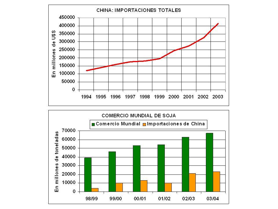 Importaciones Chinas del Complejo Soja