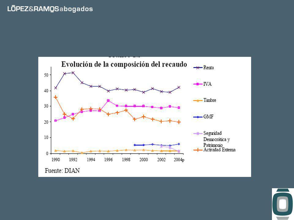 Leyes Carga tributaria Rendimiento AntesDespués Ley 49 de 19908,2%9,1%0,9% Ley 6 de 19929,1%10,1%0,9% Ley 223 de 19959,7%10,9%1,3% Ley 488 de 199810,7%11,1%0,4% Ley 633 de 200011,1%12,9%1,8% Ley 788 de 200212,9%13,7%0,8% Ley 863 de 200313,7%15,4%1,7% Efecto acumulado por reformas 8,2%15,4%7,2%