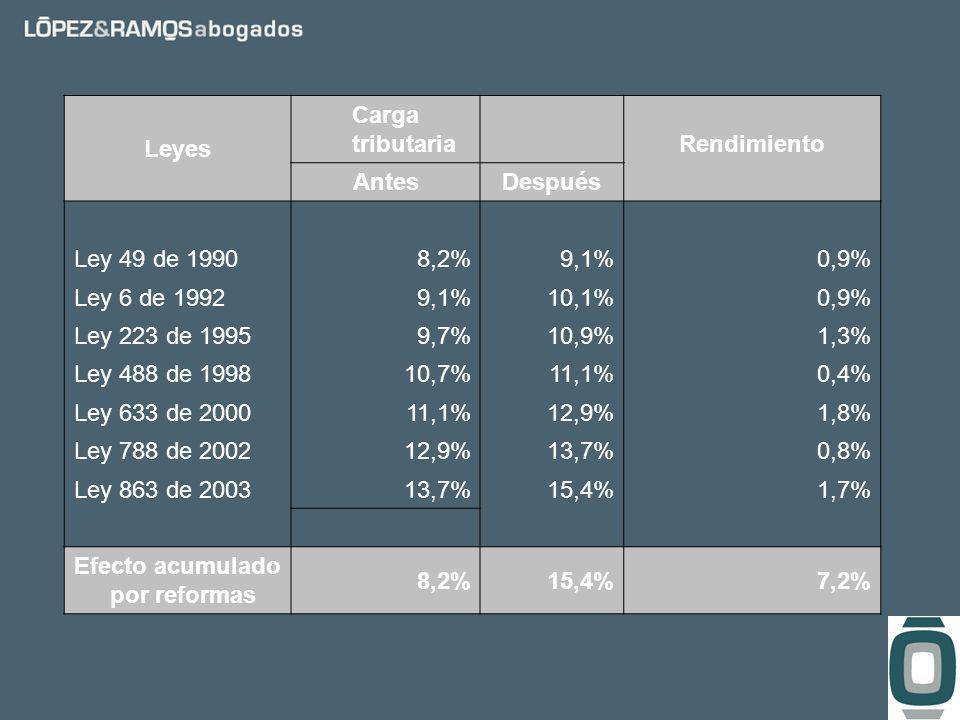 Impuesto sobre las ventas.Tarifas. –General. 16%.