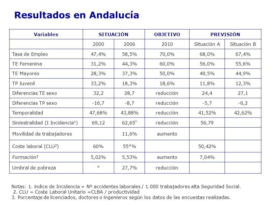 Resultados en Andalucía VariablesSITUACIÓNOBJETIVOPREVISIÓN 200020062010Situación ASituación B Tasa de Empleo47,4%58,5%70,0%68,0%67,4% TE Femenina31,2%44,3%60,0%56,0%55,6% TE Mayores28,3%37,3%50,0%49,5%44,9% TP Juvenil33,2%18,3%18,6%11,8%12,3% Diferencias TE sexo32,228,7reducción24,427,1 Diferencias TP sexo-16,7-8,7reducción-5,7-6,2 Temporalidad47,68%43,88%reducción41,52%42,62% Siniestralidad (I Incidencia 1 )69,1262,65 * reducción56,79 Movilidad de trabajadores11,6%aumento Coste laboral (CLU 2 )60%55*%50,42% Formación 3 5,02%5,53%aumento7,04% Umbral de pobreza*27,7%reducción Notas: 1.