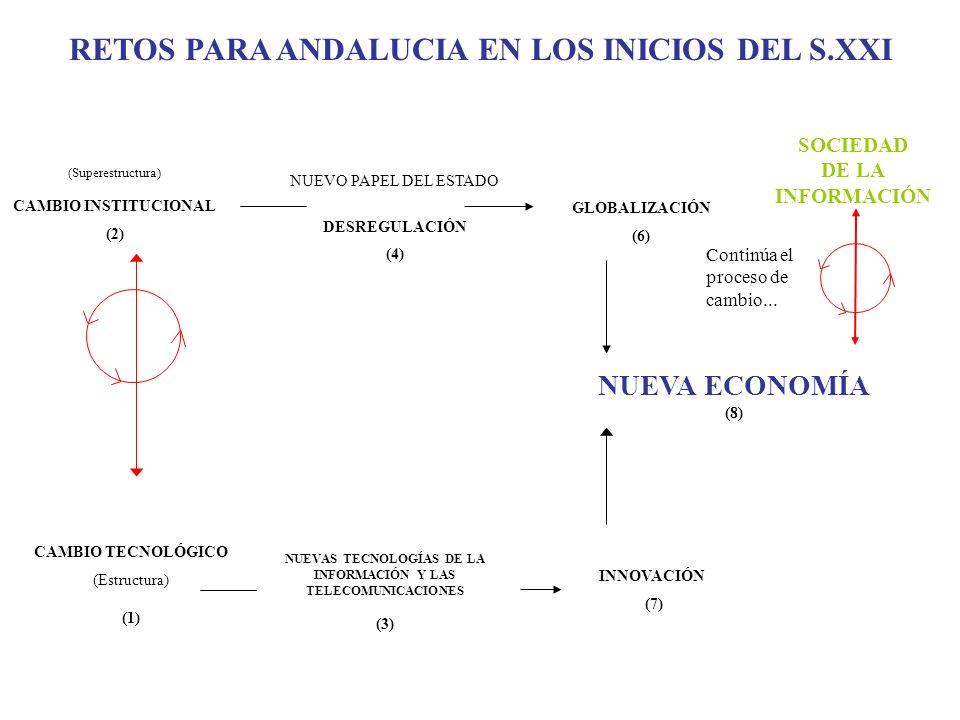 NUEVO PAPEL DEL ESTADO DESREGULACIÓN (4) GLOBALIZACIÓN (6) CAMBIO TECNOLÓGICO (Estructura) (1) NUEVAS TECNOLOGÍAS DE LA INFORMACIÓN Y LAS TELECOMUNICACIONES (3) NUEVA ECONOMÍA (8) INNOVACIÓN (7) (Superestructura) CAMBIO INSTITUCIONAL (2) SOCIEDAD DE LA INFORMACIÓN RETOS PARA ANDALUCIA EN LOS INICIOS DEL S.XXI Continúa el proceso de cambio...