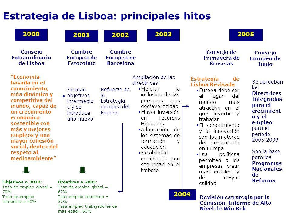 Estrategia de Lisboa: principales hitos Consejo Extraordinario de Lisboa 2000 Economía basada en el conocimiento, más dinámica y competitiva del mundo, capaz de un crecimiento económico sostenible con más y mejores empleos y una mayor cohesión social, dentro del respeto al medioambiente Cumbre Europea de Estocolmo 2001 Se fijan objetivos intermedio s y se introduce uno nuevo Objetivos a 2010: Tasa de empleo global = 70% Tasa de empleo femenina = 60% Objetivos a 2005: Tasa de empleo global = 67% Tasa empleo femenina = 57% Tasa empleo trabajadores de más edad= 50% Cumbre Europea de Barcelona 2002 Refuerzo de la Estrategia europea del Empleo 2003 Ampliación de las directrices: Mejorar la inclusión de las personas más desfavorecidas Mayor inversión en recursos Humanos Adaptación de los sistemas de formación y educación Flexibilidad combinada con seguridad en el trabajo Revisión estrategia por la Comisión.
