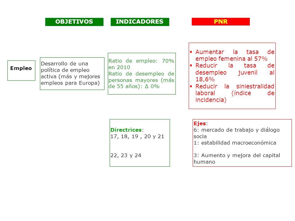 OBJETIVOS Desarrollo de una política de empleo activa (más y mejores empleos para Europa) Empleo INDICADORES Ratio de empleo: 70% en 2010 Ratio de desempleo de personas mayores (más de 55 años): 0% PNR Aumentar la tasa de empleo femenina al 57% Reducir la tasa de desempleo juvenil al 18,6% Reducir la siniestralidad laboral (índice de incidencia) Directrices: 17, 18, 19, 20 y 21 22, 23 y 24 Ejes: 6: mercado de trabajo y diálogo socia 1: estabilidad macroeconómica 3: Aumento y mejora del capital humano