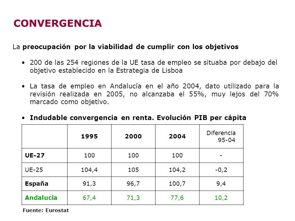 CONVERGENCIA La preocupación por la viabilidad de cumplir con los objetivos 200 de las 254 regiones de la UE tasa de empleo se situaba por debajo del objetivo establecido en la Estrategia de Lisboa La tasa de empleo en Andalucía en el año 2004, dato utilizado para la revisión realizada en 2005, no alcanzaba el 55%, muy lejos del 70% marcado como objetivo.