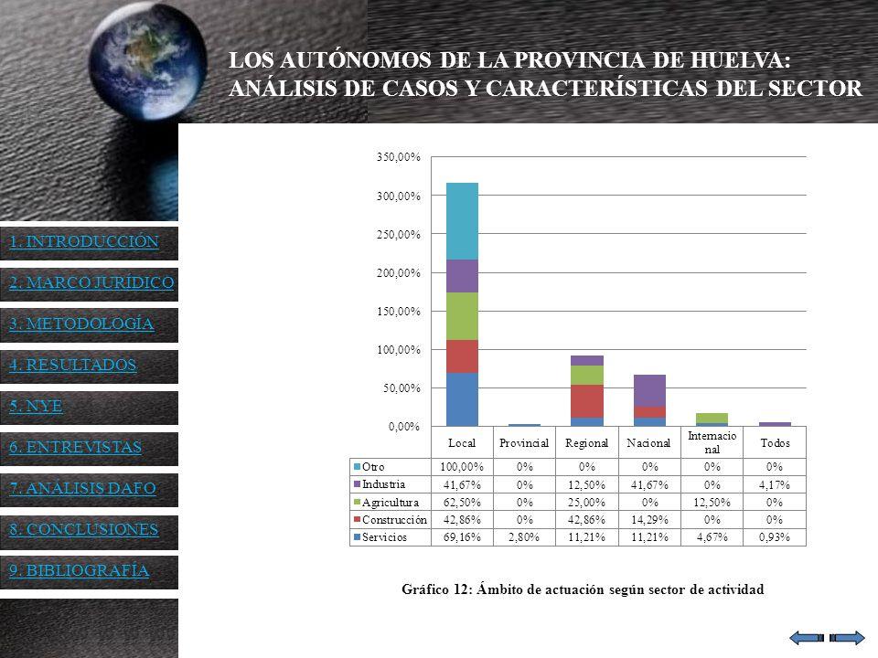 LOS AUTÓNOMOS DE LA PROVINCIA DE HUELVA: ANÁLISIS DE CASOS Y CARACTERÍSTICAS DEL SECTOR Gráfico 12: Ámbito de actuación según sector de actividad 1. I