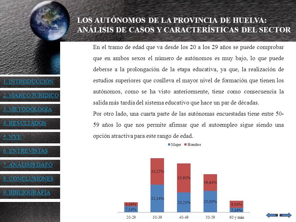 LOS AUTÓNOMOS DE LA PROVINCIA DE HUELVA: ANÁLISIS DE CASOS Y CARACTERÍSTICAS DEL SECTOR En el tramo de edad que va desde los 20 a los 29 años se puede