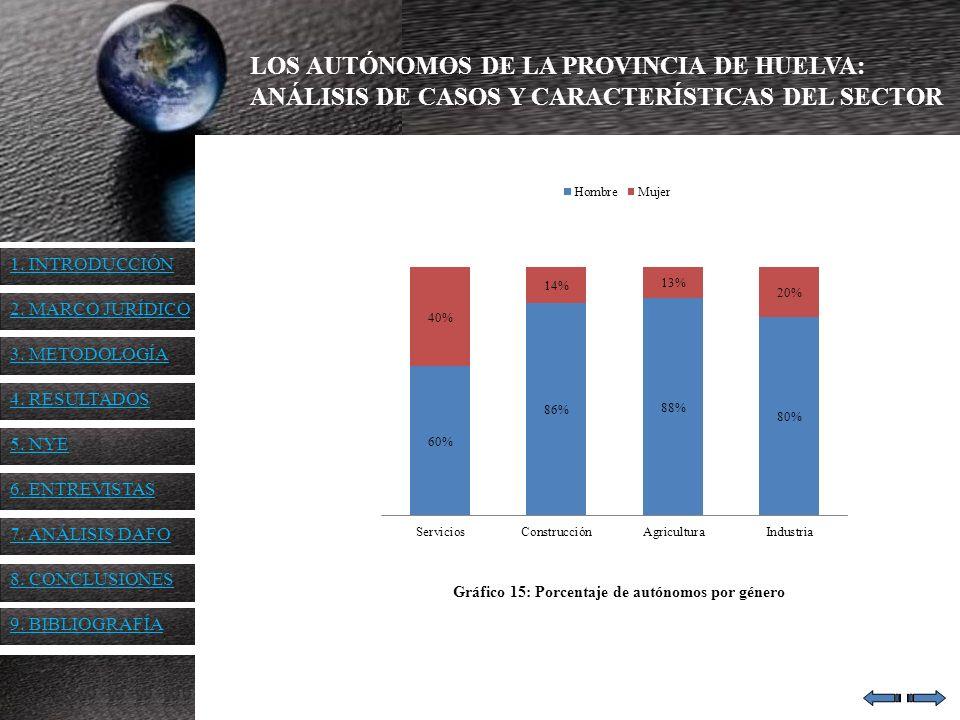 LOS AUTÓNOMOS DE LA PROVINCIA DE HUELVA: ANÁLISIS DE CASOS Y CARACTERÍSTICAS DEL SECTOR Gráfico 15: Porcentaje de autónomos por género 1. INTRODUCCIÓN