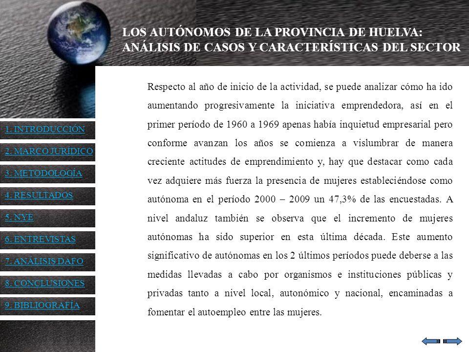 LOS AUTÓNOMOS DE LA PROVINCIA DE HUELVA: ANÁLISIS DE CASOS Y CARACTERÍSTICAS DEL SECTOR Respecto al año de inicio de la actividad, se puede analizar c