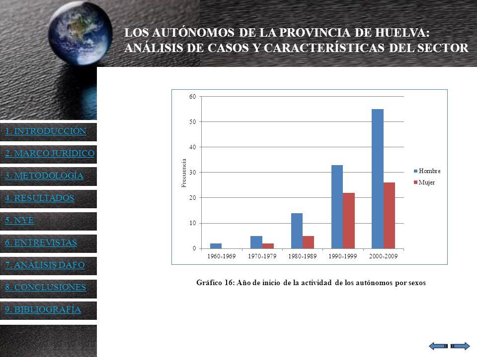 LOS AUTÓNOMOS DE LA PROVINCIA DE HUELVA: ANÁLISIS DE CASOS Y CARACTERÍSTICAS DEL SECTOR Gráfico 16: Año de inicio de la actividad de los autónomos por