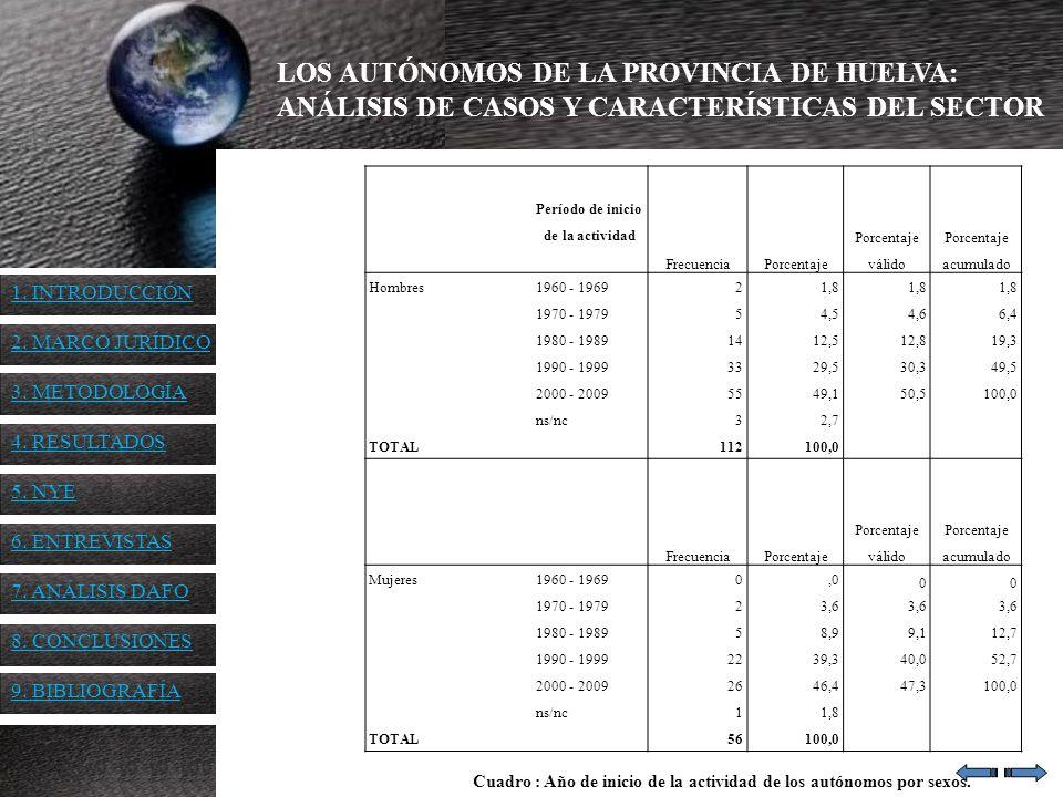 LOS AUTÓNOMOS DE LA PROVINCIA DE HUELVA: ANÁLISIS DE CASOS Y CARACTERÍSTICAS DEL SECTOR Período de inicio de la actividad FrecuenciaPorcentaje Porcent