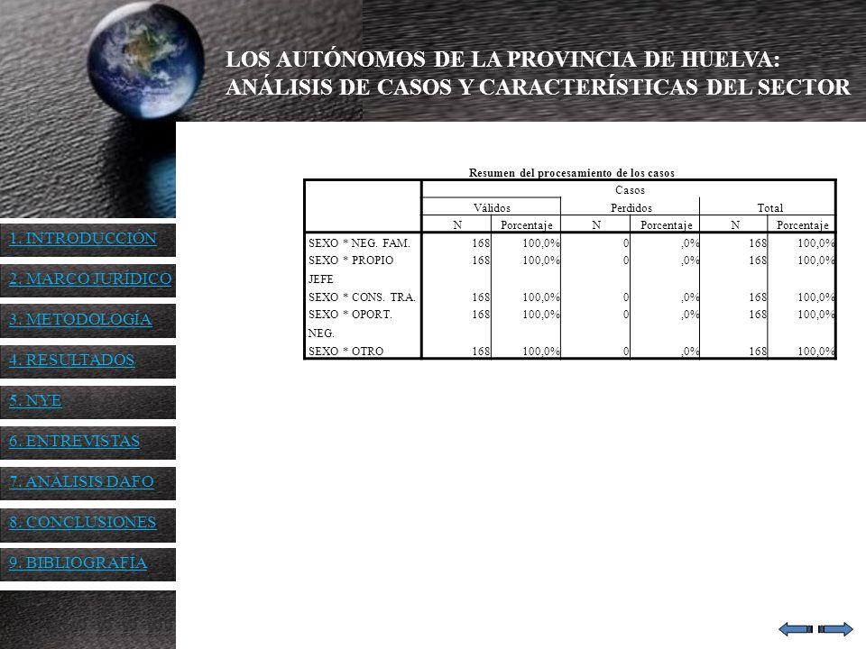 LOS AUTÓNOMOS DE LA PROVINCIA DE HUELVA: ANÁLISIS DE CASOS Y CARACTERÍSTICAS DEL SECTOR Resumen del procesamiento de los casos Casos VálidosPerdidosTo