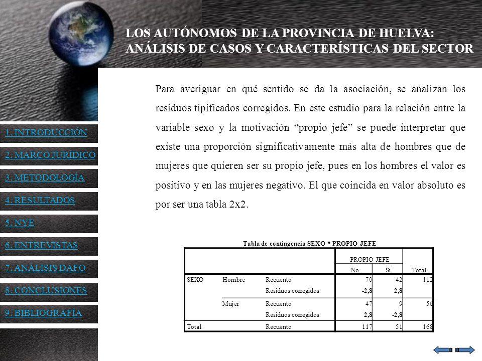 LOS AUTÓNOMOS DE LA PROVINCIA DE HUELVA: ANÁLISIS DE CASOS Y CARACTERÍSTICAS DEL SECTOR Para averiguar en qué sentido se da la asociación, se analizan