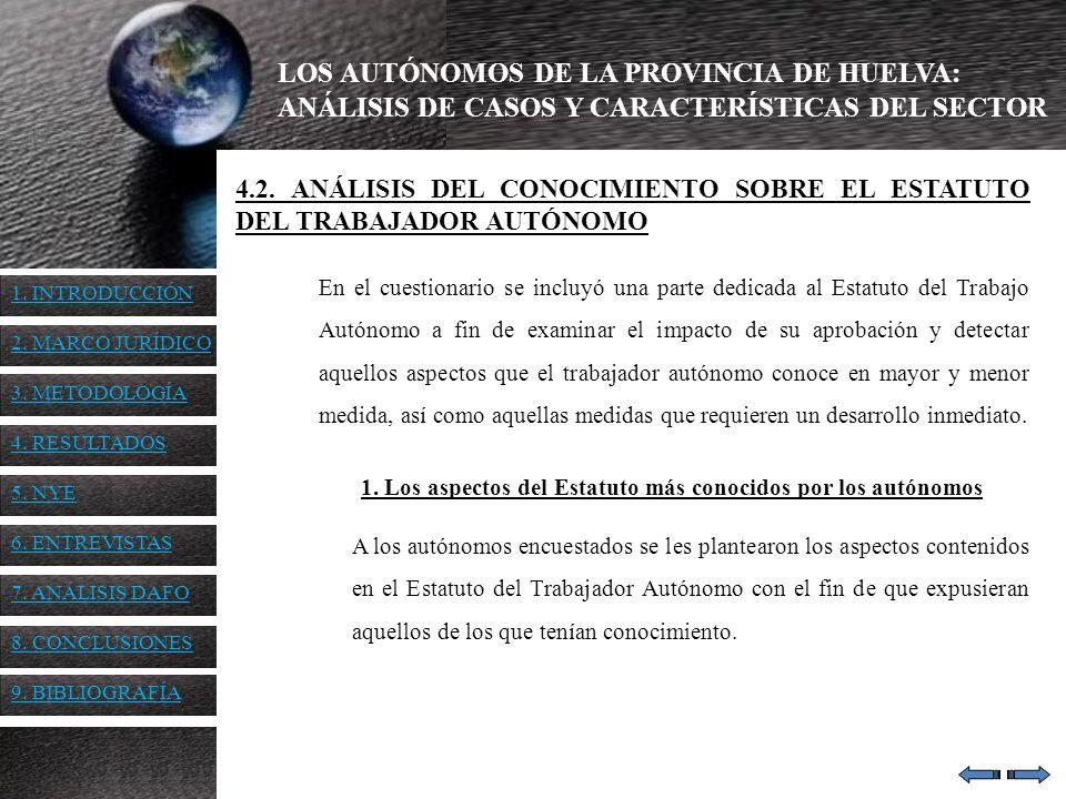 LOS AUTÓNOMOS DE LA PROVINCIA DE HUELVA: ANÁLISIS DE CASOS Y CARACTERÍSTICAS DEL SECTOR 4.2. ANÁLISIS DEL CONOCIMIENTO SOBRE EL ESTATUTO DEL TRABAJADO