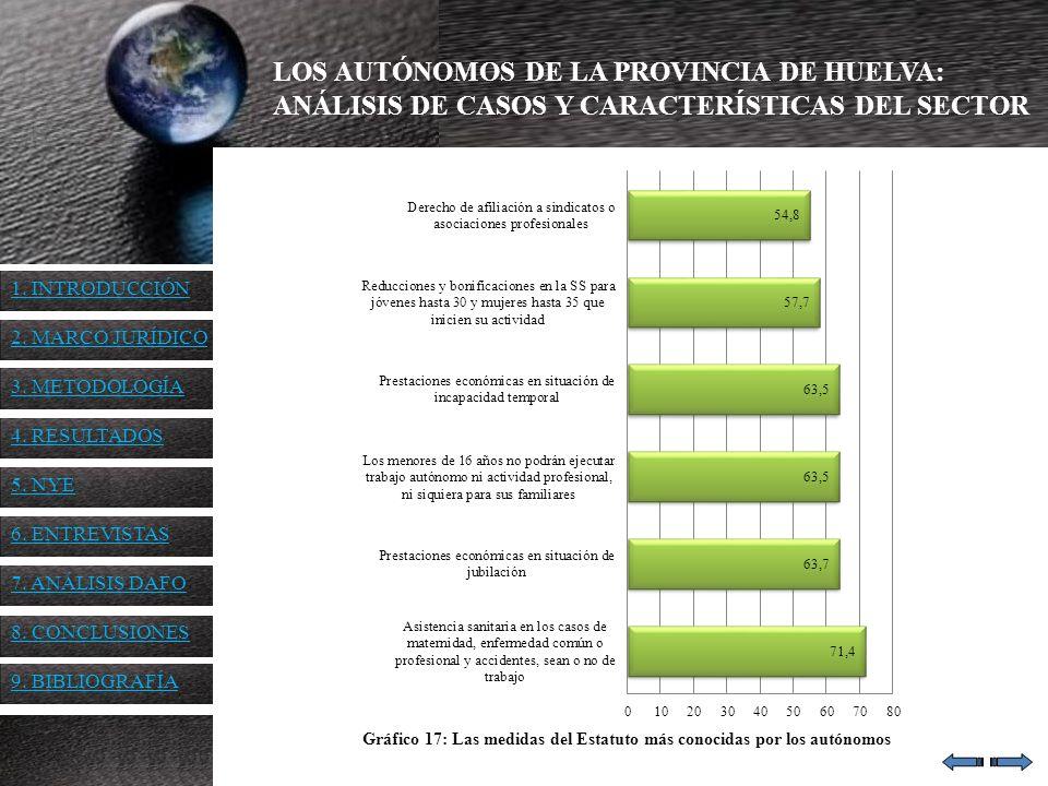 LOS AUTÓNOMOS DE LA PROVINCIA DE HUELVA: ANÁLISIS DE CASOS Y CARACTERÍSTICAS DEL SECTOR Gráfico 17: Las medidas del Estatuto más conocidas por los aut