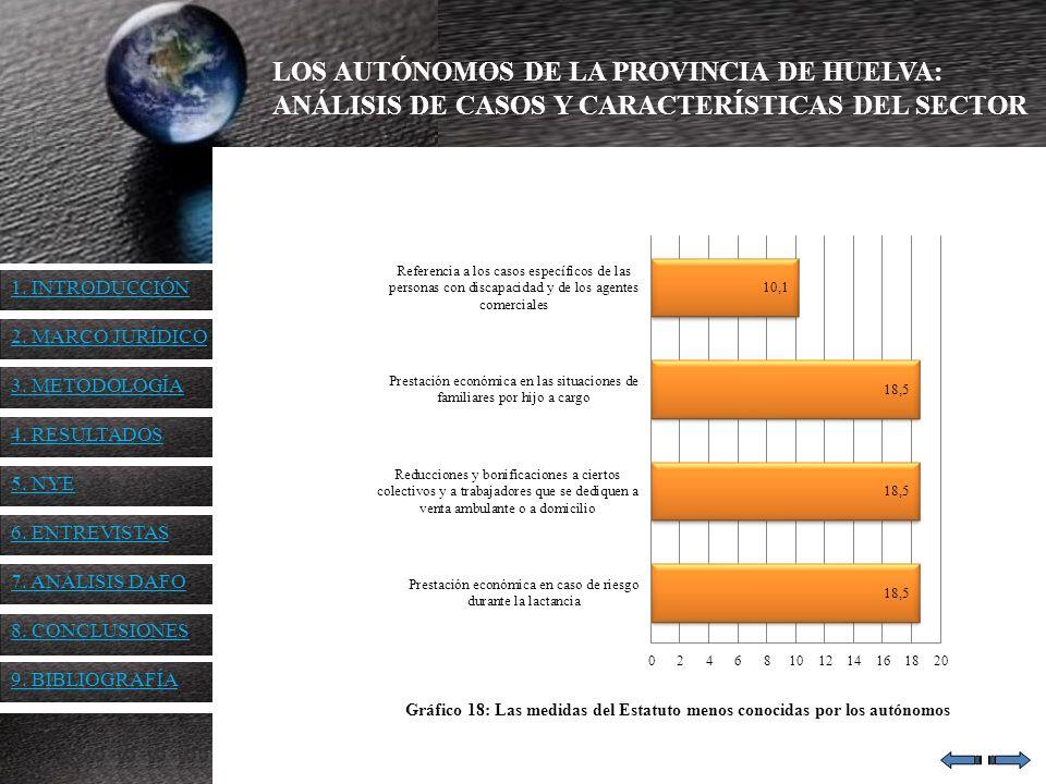 LOS AUTÓNOMOS DE LA PROVINCIA DE HUELVA: ANÁLISIS DE CASOS Y CARACTERÍSTICAS DEL SECTOR Gráfico 18: Las medidas del Estatuto menos conocidas por los a