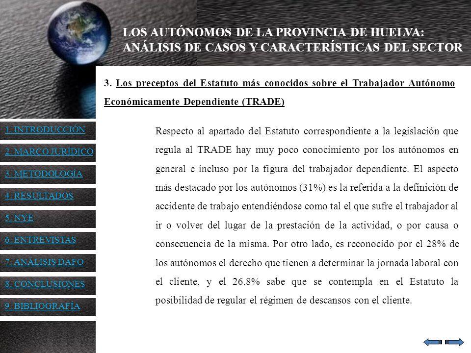 LOS AUTÓNOMOS DE LA PROVINCIA DE HUELVA: ANÁLISIS DE CASOS Y CARACTERÍSTICAS DEL SECTOR 3. Los preceptos del Estatuto más conocidos sobre el Trabajado