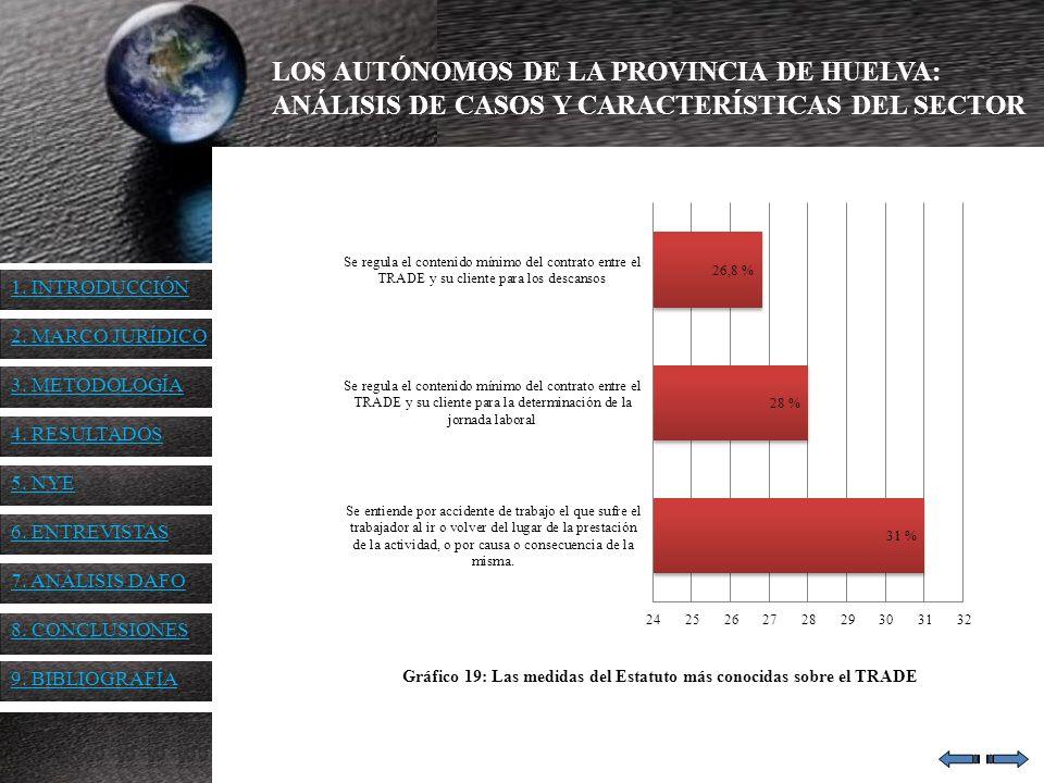 LOS AUTÓNOMOS DE LA PROVINCIA DE HUELVA: ANÁLISIS DE CASOS Y CARACTERÍSTICAS DEL SECTOR Gráfico 19: Las medidas del Estatuto más conocidas sobre el TR