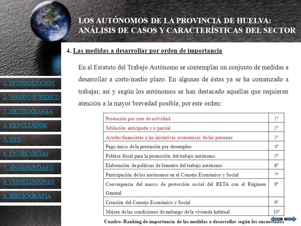 LOS AUTÓNOMOS DE LA PROVINCIA DE HUELVA: ANÁLISIS DE CASOS Y CARACTERÍSTICAS DEL SECTOR 4. Las medidas a desarrollar por orden de importancia En el Es