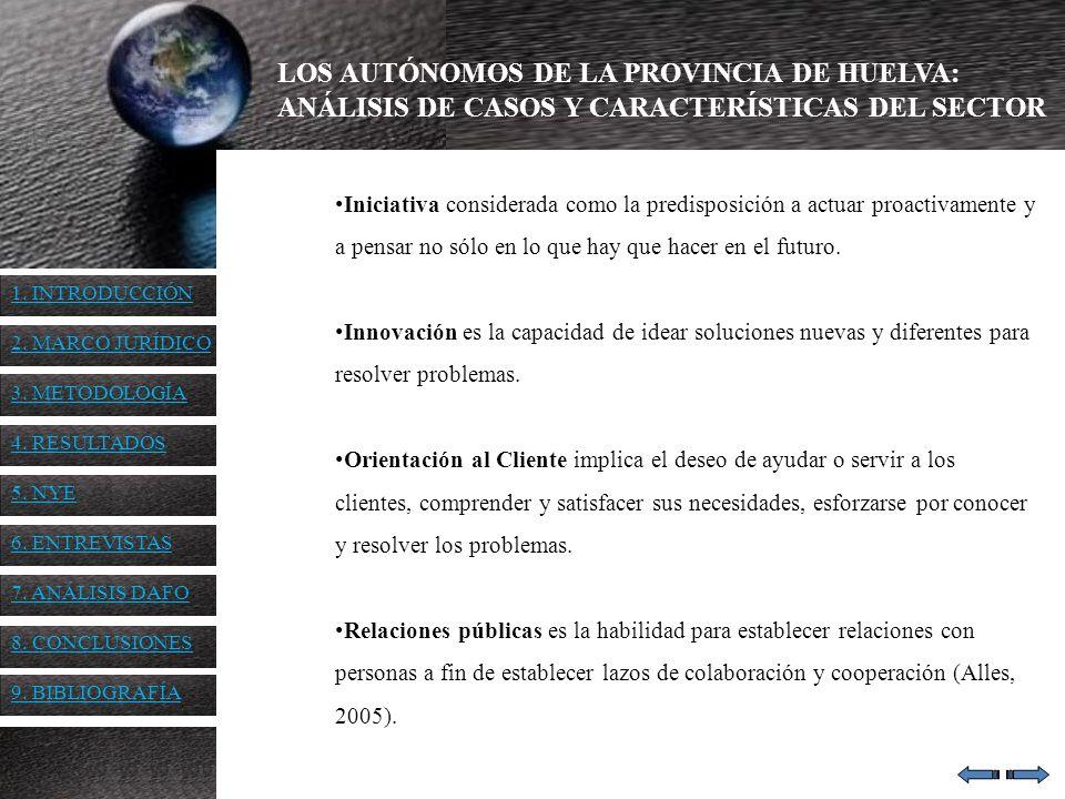 LOS AUTÓNOMOS DE LA PROVINCIA DE HUELVA: ANÁLISIS DE CASOS Y CARACTERÍSTICAS DEL SECTOR Iniciativa considerada como la predisposición a actuar proacti