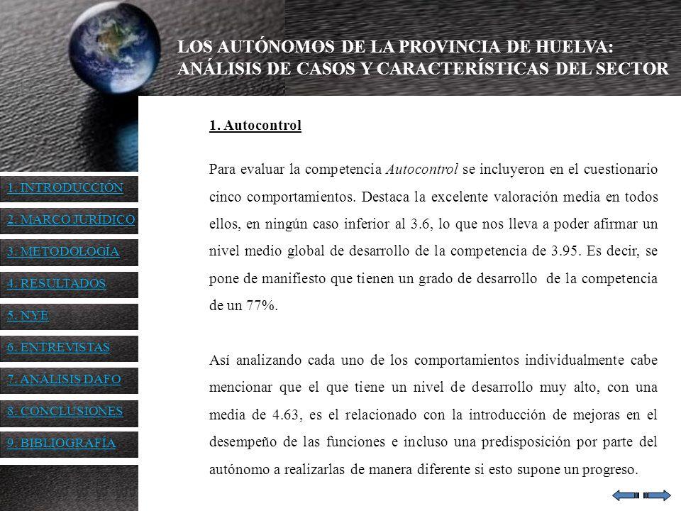 LOS AUTÓNOMOS DE LA PROVINCIA DE HUELVA: ANÁLISIS DE CASOS Y CARACTERÍSTICAS DEL SECTOR 1. Autocontrol Para evaluar la competencia Autocontrol se incl
