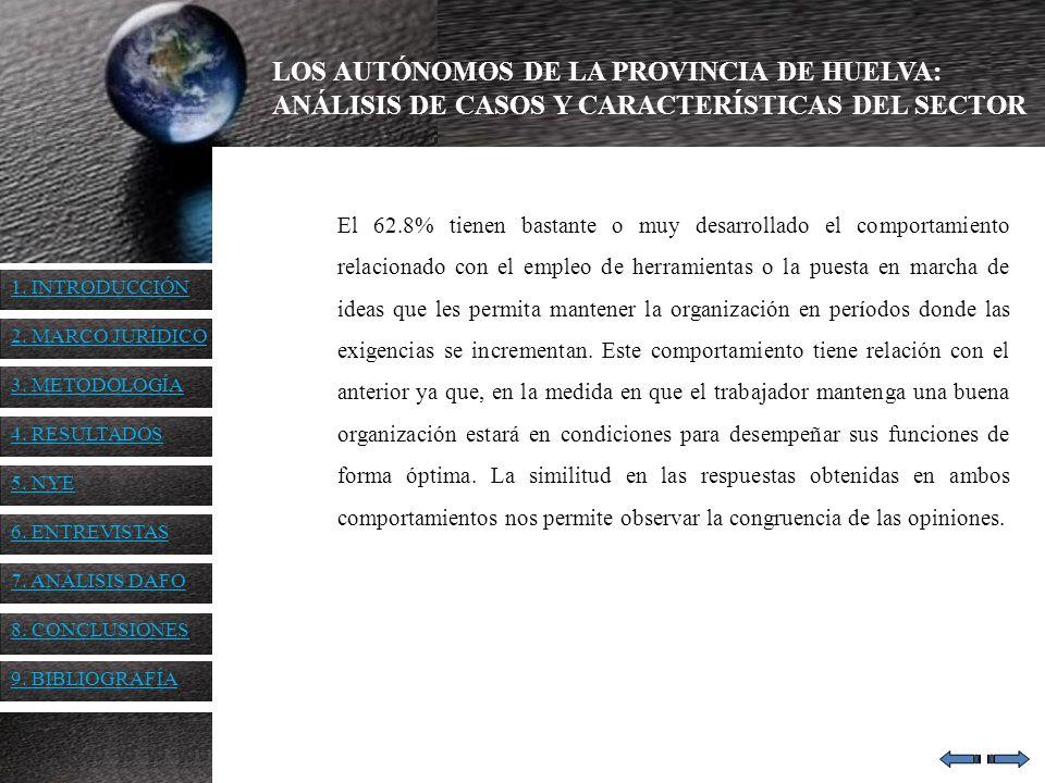 LOS AUTÓNOMOS DE LA PROVINCIA DE HUELVA: ANÁLISIS DE CASOS Y CARACTERÍSTICAS DEL SECTOR El 62.8% tienen bastante o muy desarrollado el comportamiento