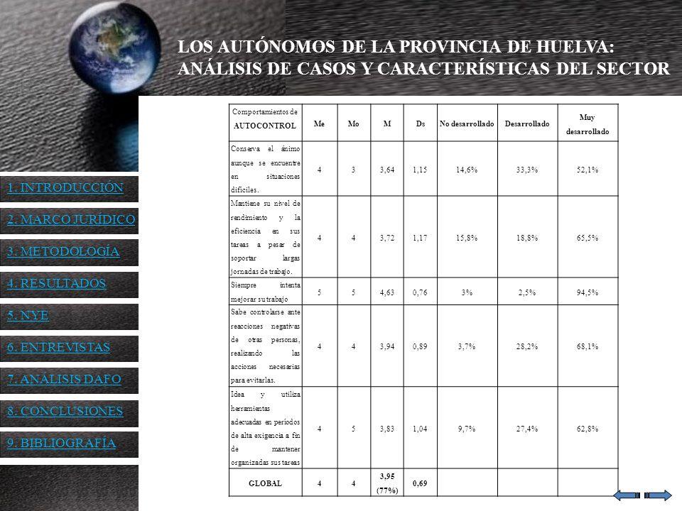 LOS AUTÓNOMOS DE LA PROVINCIA DE HUELVA: ANÁLISIS DE CASOS Y CARACTERÍSTICAS DEL SECTOR Comportamientos de AUTOCONTROL MeMoMDsNo desarrolladoDesarroll