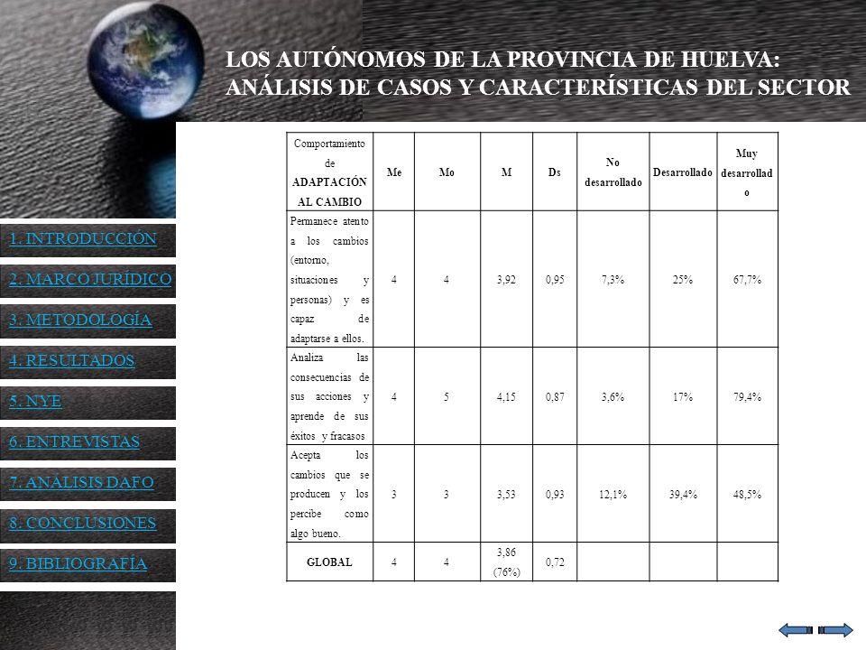 LOS AUTÓNOMOS DE LA PROVINCIA DE HUELVA: ANÁLISIS DE CASOS Y CARACTERÍSTICAS DEL SECTOR Comportamiento de ADAPTACIÓN AL CAMBIO MeMoMDs No desarrollado