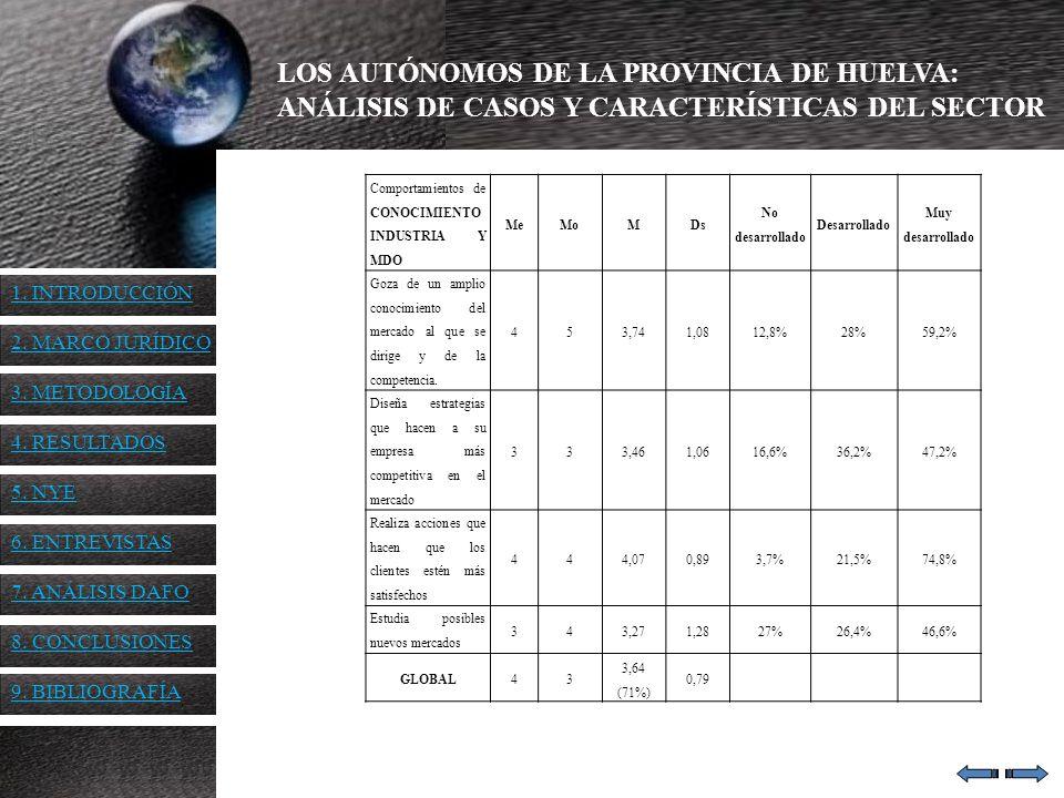 LOS AUTÓNOMOS DE LA PROVINCIA DE HUELVA: ANÁLISIS DE CASOS Y CARACTERÍSTICAS DEL SECTOR Comportamientos de CONOCIMIENTO INDUSTRIA Y MDO MeMoMDs No des