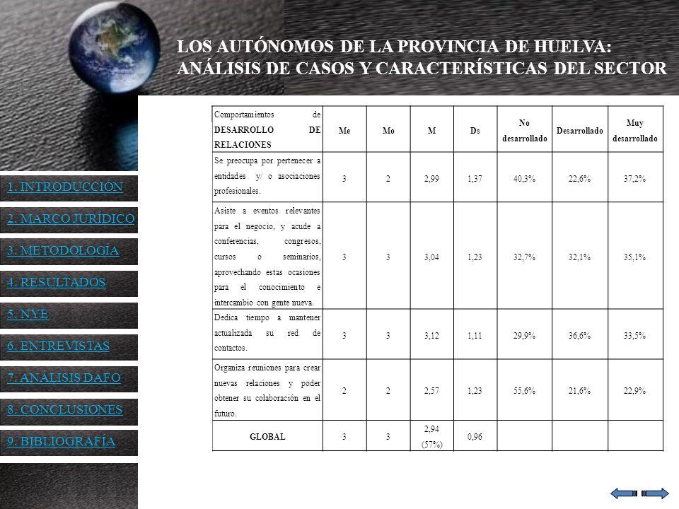 LOS AUTÓNOMOS DE LA PROVINCIA DE HUELVA: ANÁLISIS DE CASOS Y CARACTERÍSTICAS DEL SECTOR Comportamientos de DESARROLLO DE RELACIONES MeMoMDs No desarro