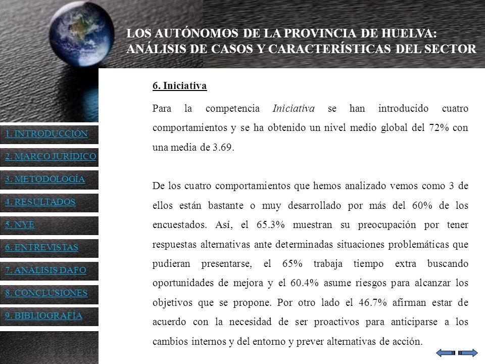 LOS AUTÓNOMOS DE LA PROVINCIA DE HUELVA: ANÁLISIS DE CASOS Y CARACTERÍSTICAS DEL SECTOR 6. Iniciativa Para la competencia Iniciativa se han introducid