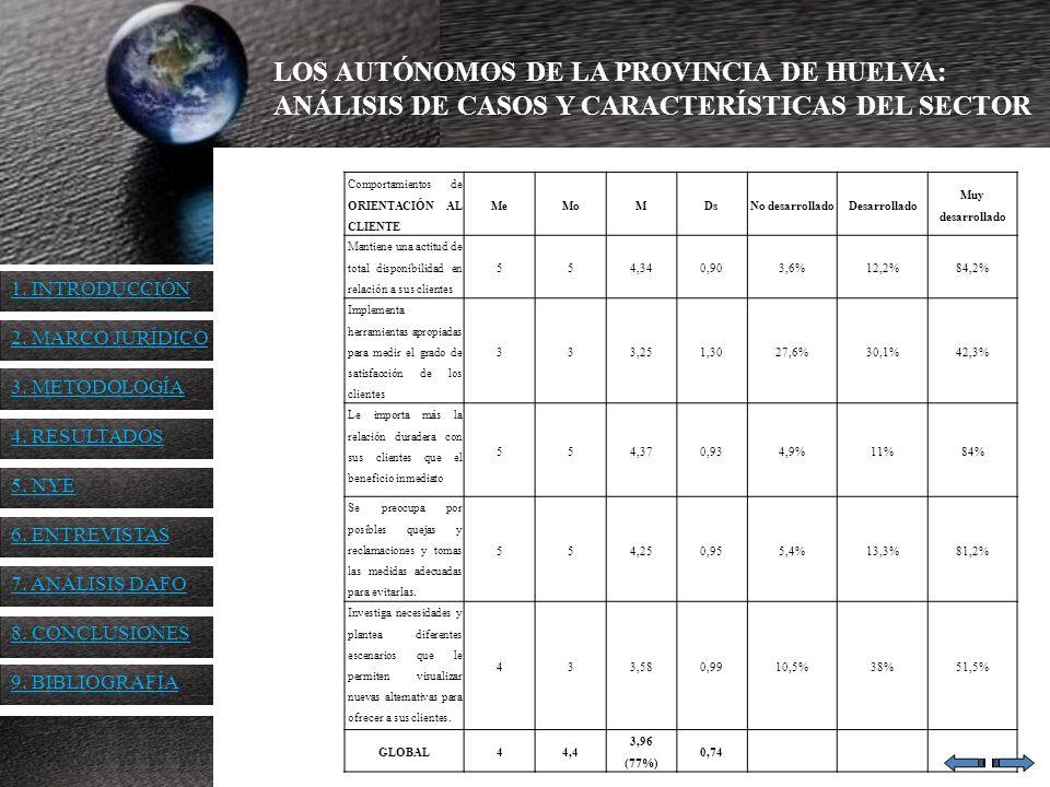 LOS AUTÓNOMOS DE LA PROVINCIA DE HUELVA: ANÁLISIS DE CASOS Y CARACTERÍSTICAS DEL SECTOR Comportamientos de ORIENTACIÓN AL CLIENTE MeMoMDsNo desarrolla