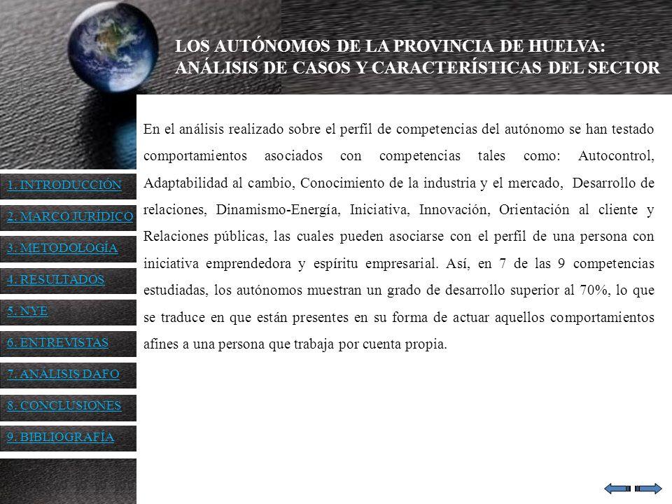 1. INTRODUCCIÓN 2. MARCO JURÍDICO 3. METODOLOGÍA 4. RESULTADOS 5. NYE 6. ENTREVISTAS 7. ANÁLISIS DAFO 8. CONCLUSIONES 9. BIBLIOGRAFÍA LOS AUTÓNOMOS DE