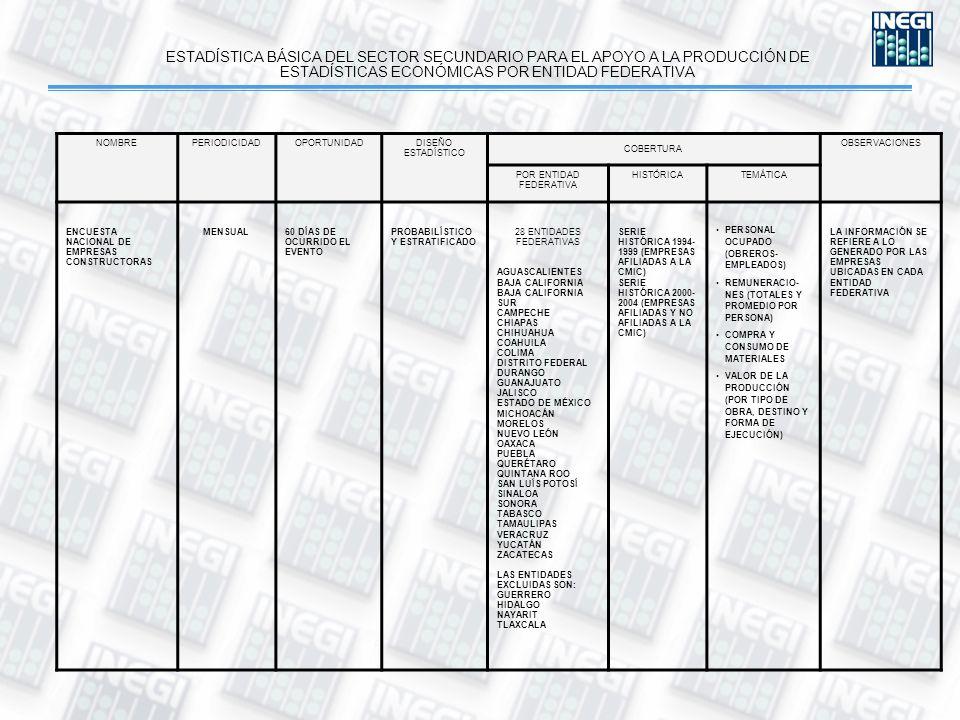 ESTADÍSTICA BÁSICA DEL SECTOR SECUNDARIO PARA EL APOYO A LA PRODUCCIÓN DE ESTADÍSTICAS ECONÓMICAS POR ENTIDAD FEDERATIVA NOMBREPERIODICIDADOPORTUNIDADDISEÑO ESTADÍSTICO COBERTURA OBSERVACIONES POR ENTIDAD FEDERATIVA HISTÓRICATEMÁTICA ENCUESTA NACIONAL DE EMPRESAS CONSTRUCTORAS MENSUAL60 DÍAS DE OCURRIDO EL EVENTO PROBABILÍSTICO Y ESTRATIFICADO 28 ENTIDADES FEDERATIVAS AGUASCALIENTES BAJA CALIFORNIA BAJA CALIFORNIA SUR CAMPECHE CHIAPAS CHIHUAHUA COAHUILA COLIMA DISTRITO FEDERAL DURANGO GUANAJUATO JALISCO ESTADO DE MÉXICO MICHOACÁN MORELOS NUEVO LEÓN OAXACA PUEBLA QUERÉTARO QUINTANA ROO SAN LUÍS POTOSÍ SINALOA SONORA TABASCO TAMAULIPAS VERACRUZ YUCATÁN ZACATECAS LAS ENTIDADES EXCLUIDAS SON: GUERRERO HIDALGO NAYARIT TLAXCALA SERIE HISTÓRICA 1994- 1999 (EMPRESAS AFILIADAS A LA CMIC) SERIE HISTÓRICA 2000- 2004 (EMPRESAS AFILIADAS Y NO AFILIADAS A LA CMIC) PERSONAL OCUPADO (OBREROS- EMPLEADOS) REMUNERACIO- NES (TOTALES Y PROMEDIO POR PERSONA) COMPRA Y CONSUMO DE MATERIALES VALOR DE LA PRODUCCIÓN (POR TIPO DE OBRA, DESTINO Y FORMA DE EJECUCIÓN) LA INFORMACIÓN SE REFIERE A LO GENERADO POR LAS EMPRESAS UBICADAS EN CADA ENTIDAD FEDERATIVA