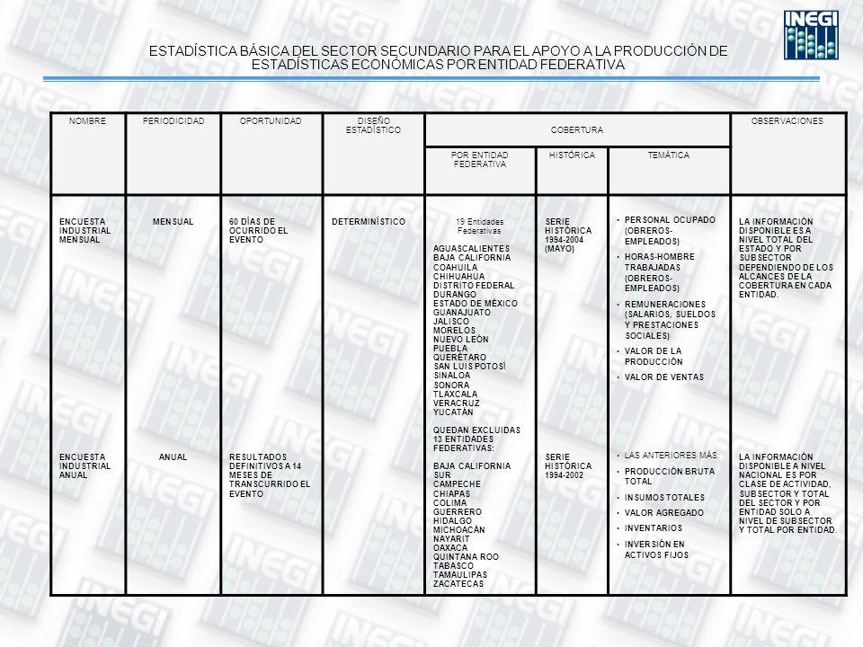 ESTADÍSTICA BÁSICA DEL SECTOR SECUNDARIO PARA EL APOYO A LA PRODUCCIÓN DE ESTADÍSTICAS ECONÓMICAS POR ENTIDAD FEDERATIVA NOMBREPERIODICIDADOPORTUNIDADDISEÑO ESTADÍSTICO COBERTURA OBSERVACIONES POR ENTIDAD FEDERATIVA HISTÓRICATEMÁTICA ENCUESTA INDUSTRIAL MENSUAL ENCUESTA INDUSTRIAL ANUAL MENSUAL ANUAL 60 DÍAS DE OCURRIDO EL EVENTO RESULTADOS DEFINITIVOS A 14 MESES DE TRANSCURRIDO EL EVENTO DETERMINÍSTICO19 Entidades Federativas AGUASCALIENTES BAJA CALIFORNIA COAHUILA CHIHUAHUA DISTRITO FEDERAL DURANGO ESTADO DE MÉXICO GUANAJUATO JALISCO MORELOS NUEVO LEÓN PUEBLA QUERÉTARO SAN LUIS POTOSÍ SINALOA SONORA TLAXCALA VERACRUZ YUCATÁN QUEDAN EXCLUIDAS 13 ENTIDADES FEDERATIVAS: BAJA CALIFORNIA SUR CAMPECHE CHIAPAS COLIMA GUERRERO HIDALGO MICHOACÁN NAYARIT OAXACA QUINTANA ROO TABASCO TAMAULIPAS ZACATECAS SERIE HISTÓRICA 1994-2004 (MAYO) SERIE HISTÓRICA 1994-2002 PERSONAL OCUPADO (OBREROS- EMPLEADOS) HORAS-HOMBRE TRABAJADAS (OBREROS- EMPLEADOS) REMUNERACIONES (SALARIOS, SUELDOS Y PRESTACIONES SOCIALES) VALOR DE LA PRODUCCIÓN VALOR DE VENTAS LAS ANTERIORES MÁS: PRODUCCIÓN BRUTA TOTAL INSUMOS TOTALES VALOR AGREGADO INVENTARIOS INVERSIÓN EN ACTIVOS FIJOS LA INFORMACIÓN DISPONIBLE ES A NIVEL TOTAL DEL ESTADO Y POR SUBSECTOR DEPENDIENDO DE LOS ALCANCES DE LA COBERTURA EN CADA ENTIDAD.