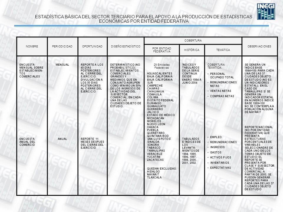 ESTADÍSTICA BÁSICA DEL SECTOR TERCIARIO PARA EL APOYO A LA PRODUCCIÓN DE ESTADÍSTICAS ECONÓMICAS POR ENTIDAD FEDERATIVA NOMBREPERIODICIDADOPORTUNIDADDISEÑO ESTADÍSTICO COBERTURA OBSERVACIONES POR ENTIDAD FEDERATIVA HISTÓRICATEMÁTICA ENCUESTA MENSUAL SOBRE ESTABLECIMIEN- TOS COMERCIALES ENCUESTA ANUAL DEL COMERCIO MENSUAL ANUAL REPORTE A LOS 45 DÍAS POSTERIORES AL CIERRE DEL EJERCICIO.