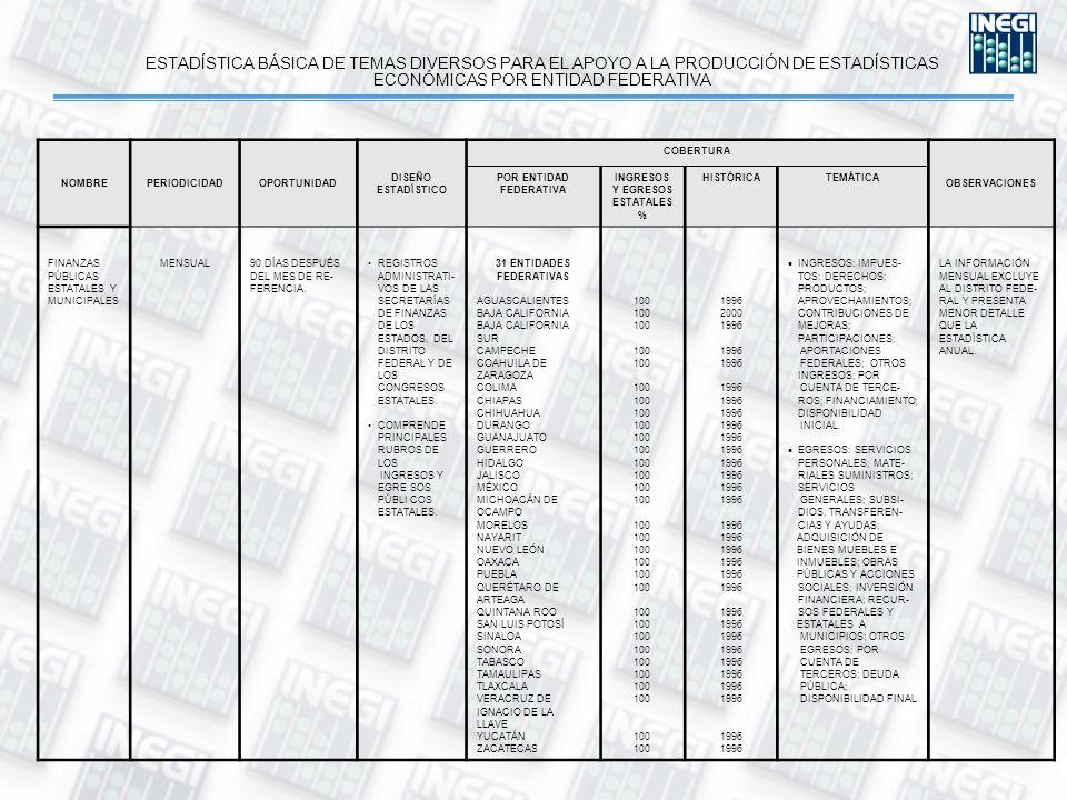ESTADÍSTICA BÁSICA DE TEMAS DIVERSOS PARA EL APOYO A LA PRODUCCIÓN DE ESTADÍSTICAS ECONÓMICAS POR ENTIDAD FEDERATIVA NOMBREPERIODICIDADOPORTUNIDAD DISEÑO ESTADÍSTICO COBERTURA OBSERVACIONES POR ENTIDAD FEDERATIVA INGRESOS Y EGRESOS ESTATALES % HISTÓRICATEMÁTICA FINANZAS PÚBLICAS ESTATALES Y MUNICIPALES MENSUAL 90 DÍAS DESPUÉS DEL MES DE RE- FERENCIA.