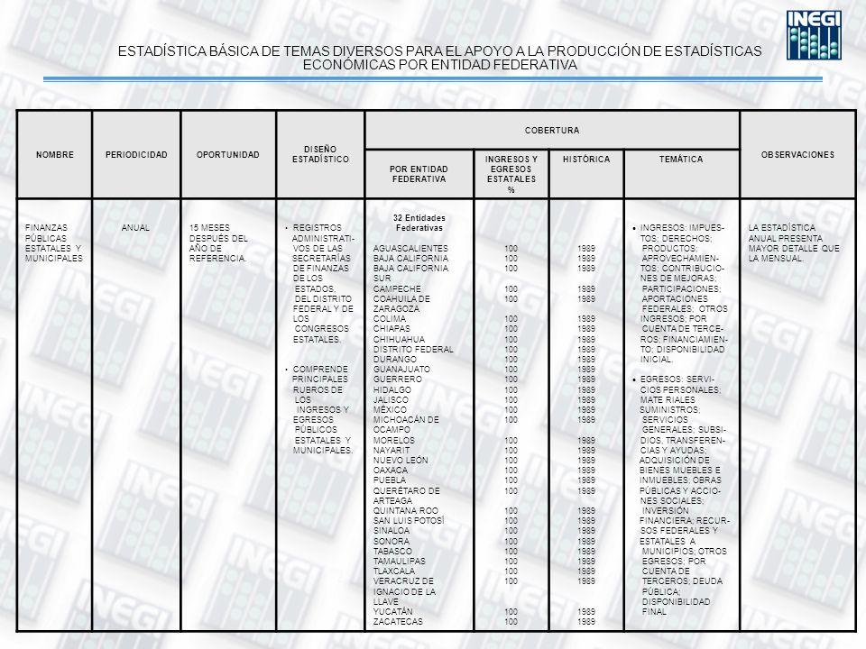 ESTADÍSTICA BÁSICA DE TEMAS DIVERSOS PARA EL APOYO A LA PRODUCCIÓN DE ESTADÍSTICAS ECONÓMICAS POR ENTIDAD FEDERATIVA NOMBREPERIODICIDADOPORTUNIDAD DISEÑO ESTADÍSTICO COBERTURA OBSERVACIONES POR ENTIDAD FEDERATIVA INGRESOS Y EGRESOS ESTATALES % HISTÓRICATEMÁTICA FINANZAS PÚBLICAS ESTATALES Y MUNICIPALES ANUAL 15 MESES DESPUÉS DEL AÑO DE REFERENCIA.