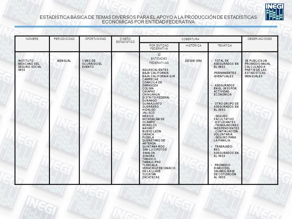 ESTADÍSTICA BÁSICA DE TEMAS DIVERSOS PARA EL APOYO A LA PRODUCCIÓN DE ESTADÍSTICAS ECONÓMICAS POR ENTIDAD FEDERATIVA NOMBREPERIODICIDADOPORTUNIDADDISEÑO ESTADÍSTICO COBERTURA OBSERVACIONES POR ENTIDAD FEDERATIVA HISTÓRICATEMÁTICA INSTITUTO MEXICANO DEL SEGURO SOCIAL IMSS MENSUAL1 MES DE OCURRIDO EL EVENTO 32 ENTIDADES FEDERATIVAS AGUASCALIENTES BAJA CALIFORNIA BAJA CALIFORNIA SUR CAMPECHE COAHUILA DE ZARAGOZA COLIMA CHIAPAS CHIHUAHUA DISTRITO FEDERAL DURANGO GUANAJUATO GUERRERO HIDALGO JALISCO MÉXICO MICHOACÁN DE OCAMPO MORELOS NAYARIT NUEVO LEÓN OAXACA PUEBLA QUERÉTARO DE ARTEAGA QUINTANA ROO SAN LUIS POTOSÍ SINALOA SONORA TABASCO TAMAULIPAS TLAXCALA VERACRUZ DE IGNACIO DE LA LLAVE YUCATÁN ZACATECAS DESDE 1994 TOTAL DE ASEGURADOS EN EL IMSS -PERMANENTES -EVENTUALES ASEGURADOS EN EL IMSS POR ACTIVIDAD ECONOMICA OTRO GRUPO DE ASEGURADOS EN EL IMSS: -SEGURO FACULTATIVO -ESTUDIANTES -TRABAJADORES INDEPENDIENTES -CONTINUACIÓN VOLUNTARIA -SEGURO PARA LA FAMILIA TRABAJADO- RES ASEGURADOS EN EL IMSS PROMEDIO DIARIO DEL SALARIO BASE DE COTIZACIÓN AL IMSS SE PUBLICA UN PROMEDIO ANUAL CALCULADO A PARTIR DE LAS ESTADÍSTICAS MENSUALES