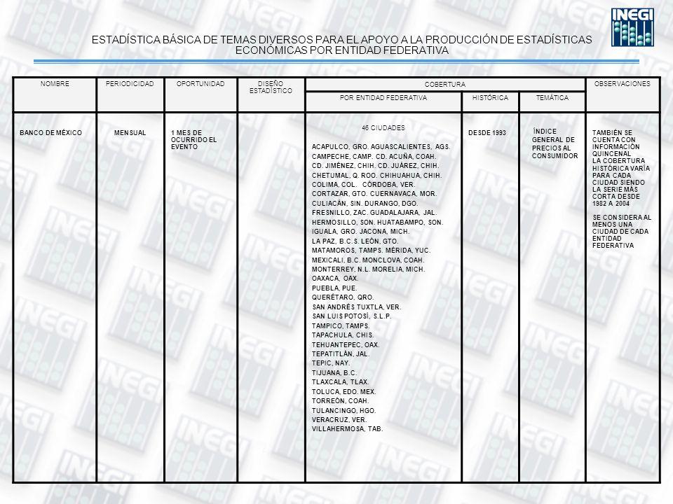 ESTADÍSTICA BÁSICA DE TEMAS DIVERSOS PARA EL APOYO A LA PRODUCCIÓN DE ESTADÍSTICAS ECONÓMICAS POR ENTIDAD FEDERATIVA NOMBREPERIODICIDADOPORTUNIDADDISEÑO ESTADÍSTICO COBERTURA OBSERVACIONES POR ENTIDAD FEDERATIVAHISTÓRICATEMÁTICA BANCO DE MÉXICOMENSUAL1 MES DE OCURRIDO EL EVENTO 46 CIUDADES ACAPULCO, GRO.